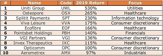 Top 10 IPOs 2019 IPO ASX